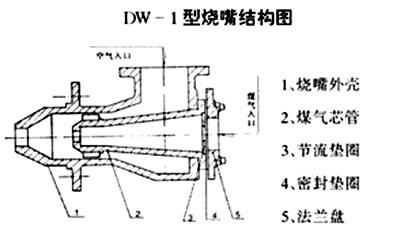 燃气燃烧器结构图